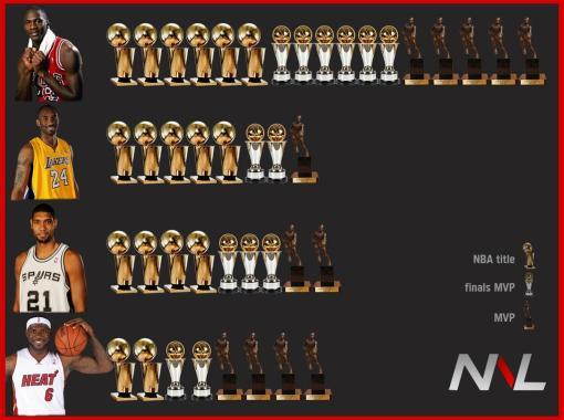 NBA trohies